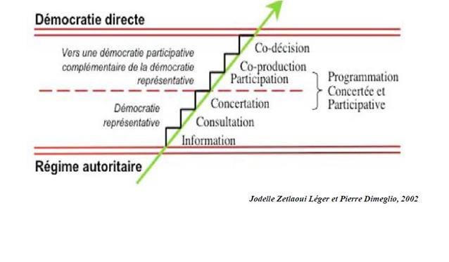 Vers un budget participatif communal ?